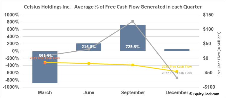 Celsius Holdings Inc. (NASD:CELH) Free Cash Flow Seasonality