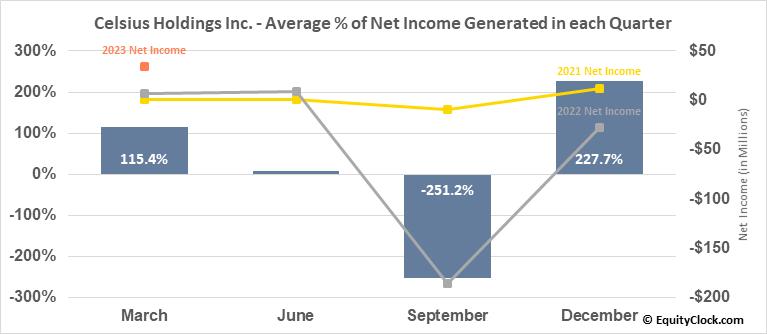 Celsius Holdings Inc. (NASD:CELH) Net Income Seasonality