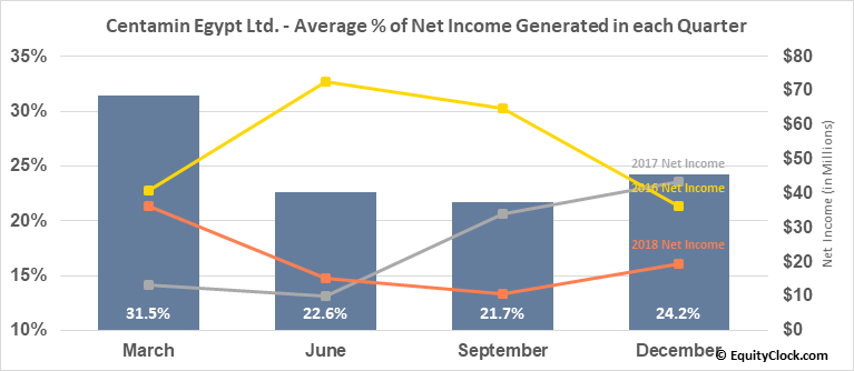 Centamin Egypt Ltd. (OTCMKT:CELTF) Net Income Seasonality