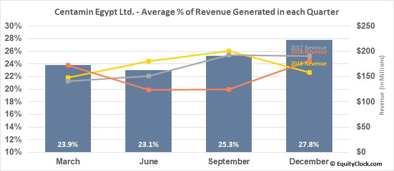 Centamin Egypt Ltd. (OTCMKT:CELTF) Revenue Seasonality