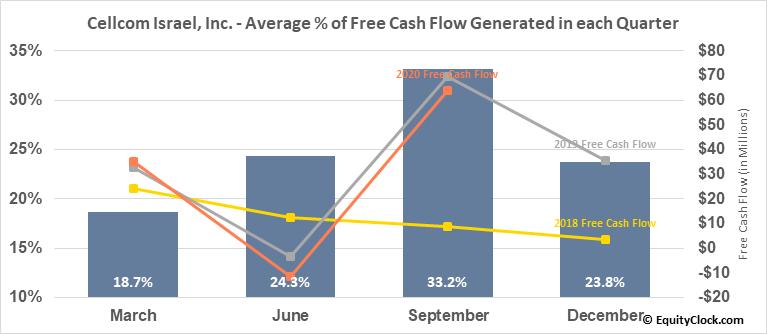 Cellcom Israel, Inc. (NYSE:CEL) Free Cash Flow Seasonality
