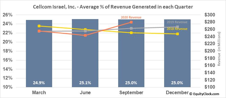 Cellcom Israel, Inc. (NYSE:CEL) Revenue Seasonality