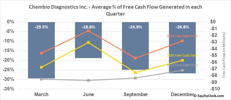 Chembio Diagnostics Inc. (NASD:CEMI) Free Cash Flow Seasonality