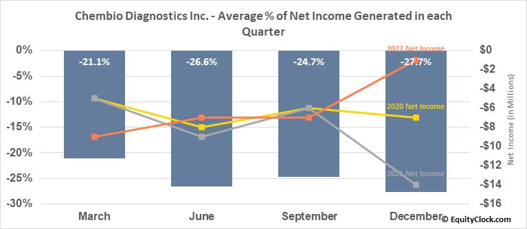 Chembio Diagnostics Inc. (NASD:CEMI) Net Income Seasonality