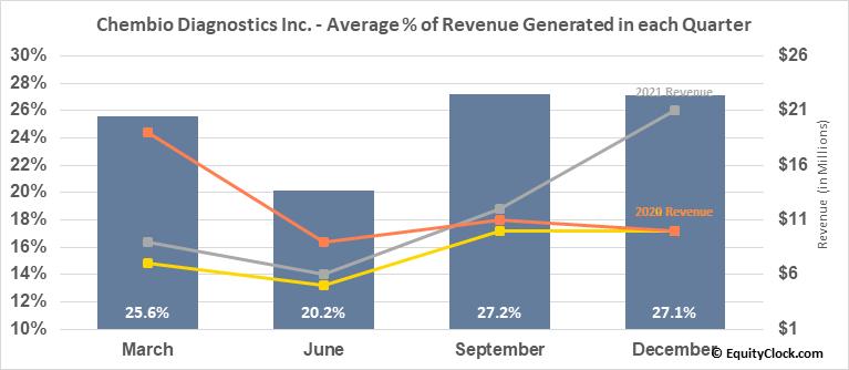 Chembio Diagnostics Inc. (NASD:CEMI) Revenue Seasonality