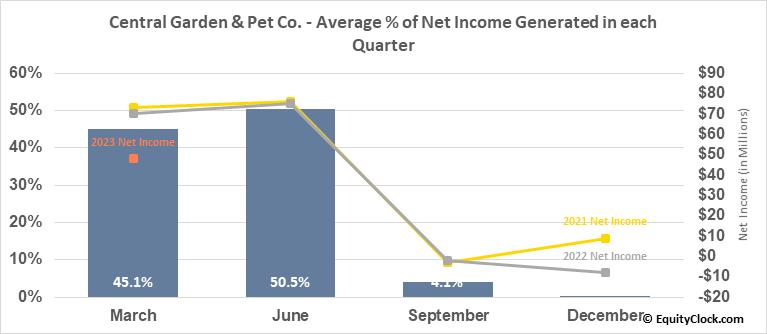 Central Garden & Pet Co. (NASD:CENTA) Net Income Seasonality