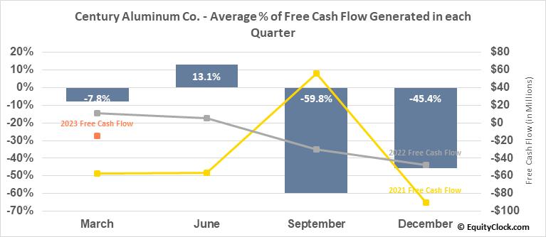 Century Aluminum Co. (NASD:CENX) Free Cash Flow Seasonality
