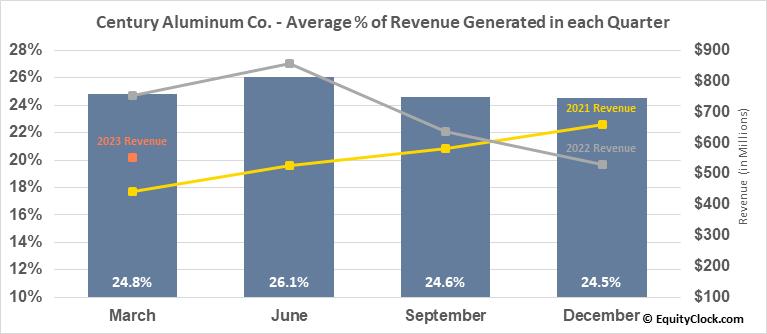 Century Aluminum Co. (NASD:CENX) Revenue Seasonality