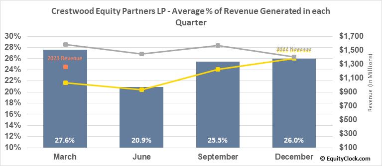Crestwood Equity Partners LP (NYSE:CEQP) Revenue Seasonality