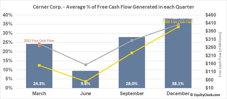 Cerner Corp. (NASD:CERN) Free Cash Flow Seasonality