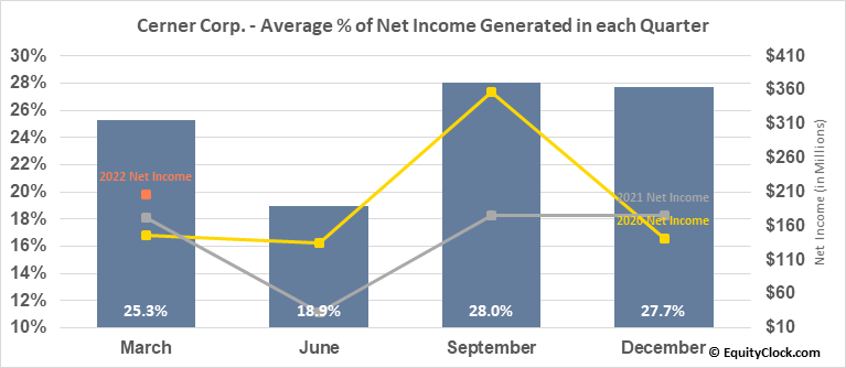 Cerner Corp. (NASD:CERN) Net Income Seasonality