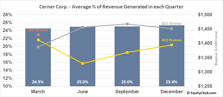 Cerner Corp. (NASD:CERN) Revenue Seasonality
