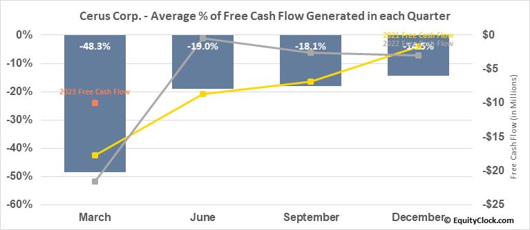 Cerus Corp. (NASD:CERS) Free Cash Flow Seasonality