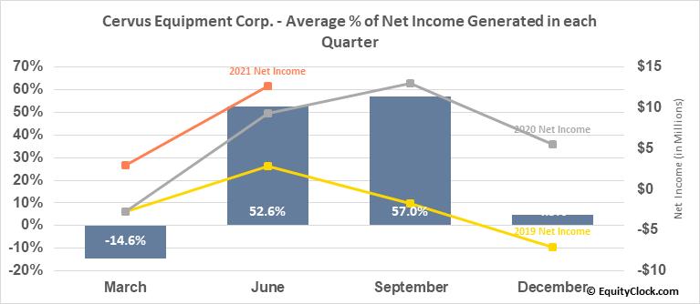 Cervus Equipment Corp. (TSE:CERV.TO) Net Income Seasonality