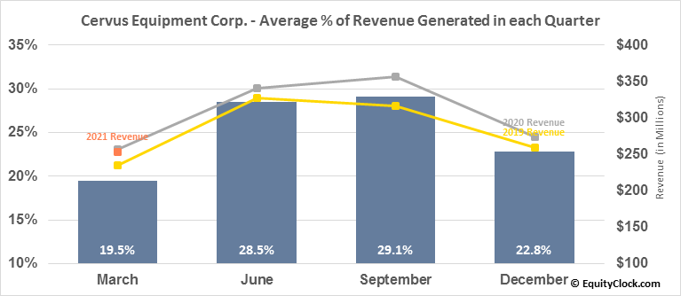 Cervus Equipment Corp. (TSE:CERV.TO) Revenue Seasonality