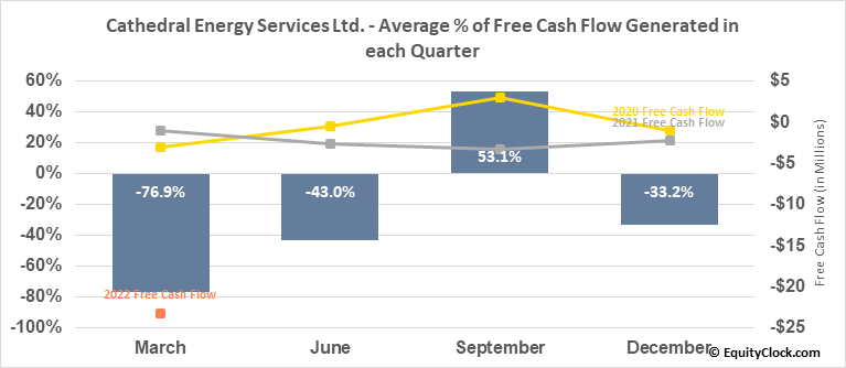 Cathedral Energy Services Ltd. (TSE:CET.TO) Free Cash Flow Seasonality