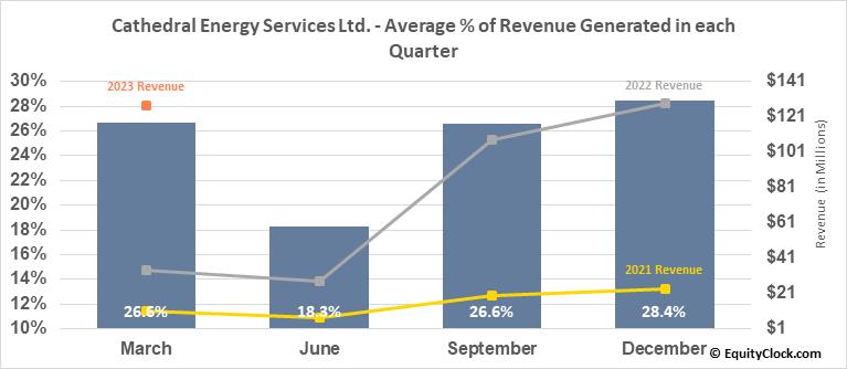 Cathedral Energy Services Ltd. (TSE:CET.TO) Revenue Seasonality