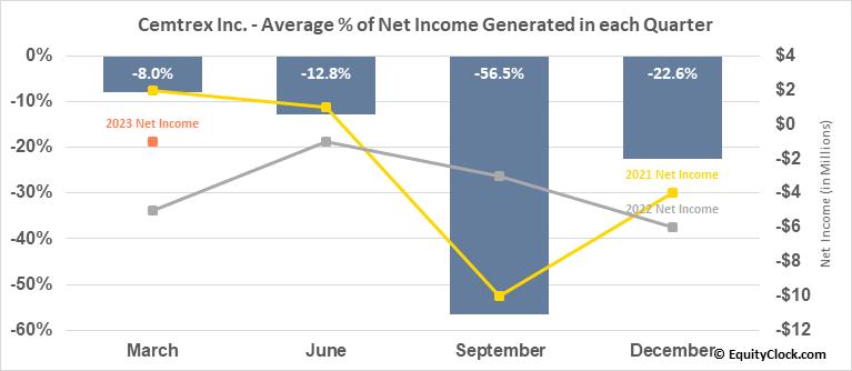 Cemtrex Inc. (NASD:CETX) Net Income Seasonality
