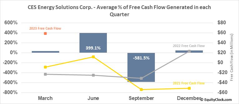CES Energy Solutions Corp. (TSE:CEU.TO) Free Cash Flow Seasonality