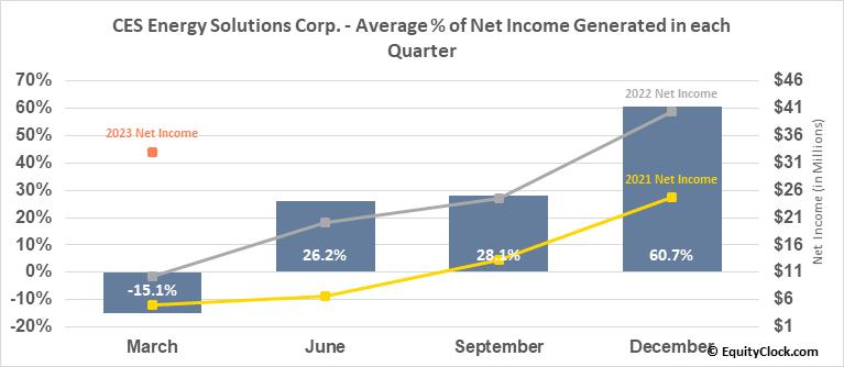 CES Energy Solutions Corp. (TSE:CEU.TO) Net Income Seasonality