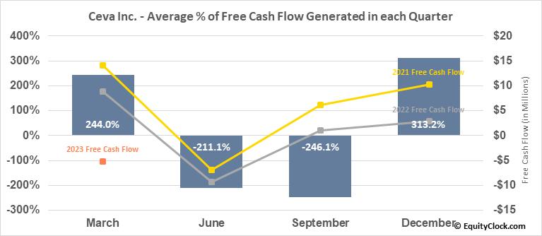 Ceva Inc. (NASD:CEVA) Free Cash Flow Seasonality