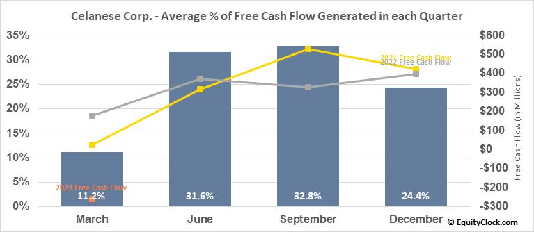 Celanese Corp. (NYSE:CE) Free Cash Flow Seasonality