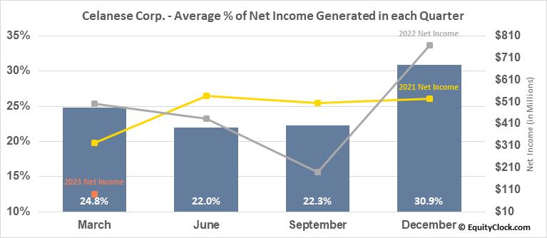 Celanese Corp. (NYSE:CE) Net Income Seasonality