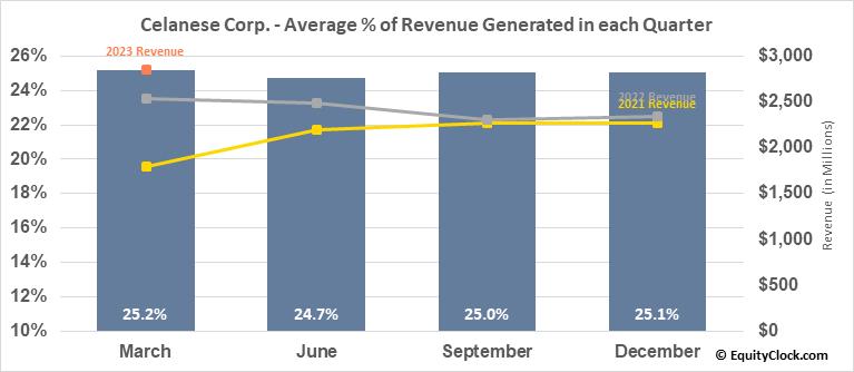 Celanese Corp. (NYSE:CE) Revenue Seasonality