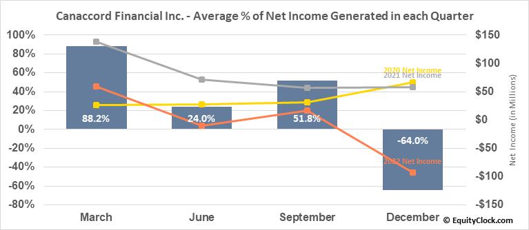 Canaccord Financial Inc. (TSE:CF.TO) Net Income Seasonality