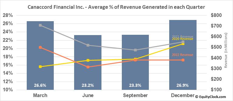 Canaccord Financial Inc. (TSE:CF.TO) Revenue Seasonality