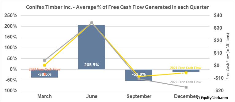 Conifex Timber Inc. (TSE:CFF.TO) Free Cash Flow Seasonality