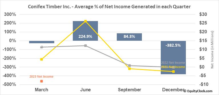 Conifex Timber Inc. (TSE:CFF.TO) Net Income Seasonality
