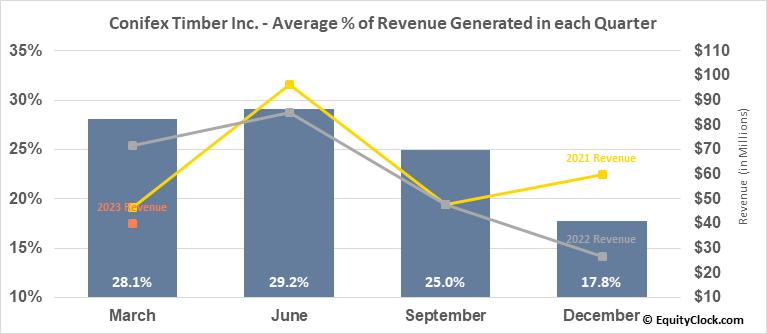 Conifex Timber Inc. (TSE:CFF.TO) Revenue Seasonality