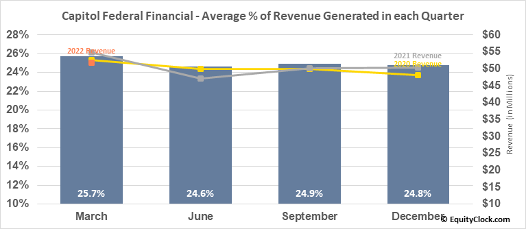Capitol Federal Financial (NASD:CFFN) Revenue Seasonality