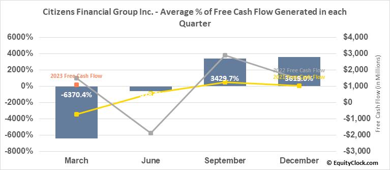 Citizens Financial Group Inc. (NYSE:CFG) Free Cash Flow Seasonality