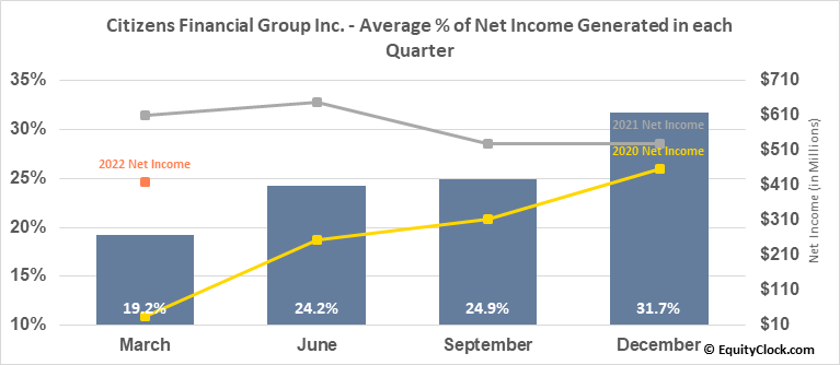 Citizens Financial Group Inc. (NYSE:CFG) Net Income Seasonality