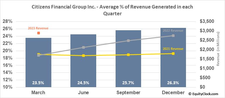 Citizens Financial Group Inc. (NYSE:CFG) Revenue Seasonality