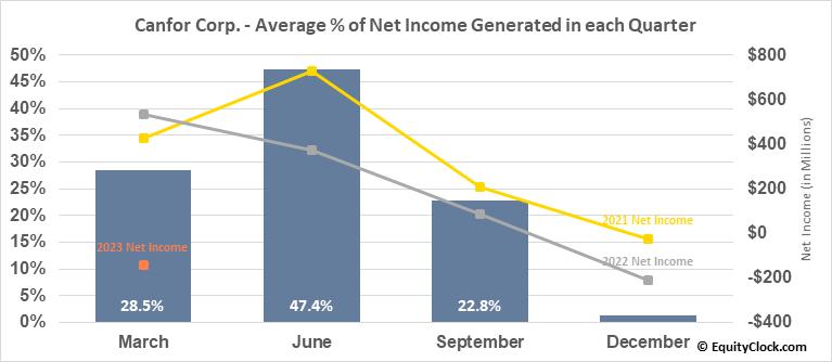 Canfor Corp. (TSE:CFP.TO) Net Income Seasonality