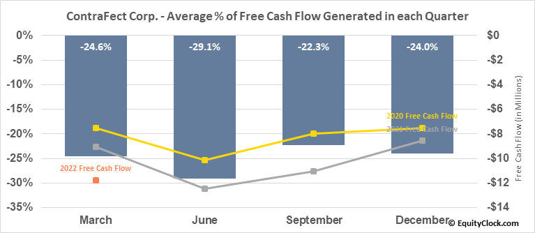 ContraFect Corp. (NASD:CFRX) Free Cash Flow Seasonality