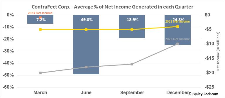 ContraFect Corp. (NASD:CFRX) Net Income Seasonality