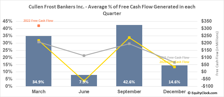 Cullen Frost Bankers Inc. (NYSE:CFR) Free Cash Flow Seasonality