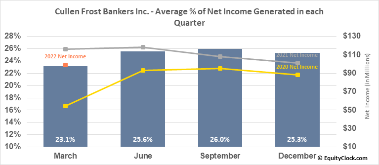 Cullen Frost Bankers Inc. (NYSE:CFR) Net Income Seasonality