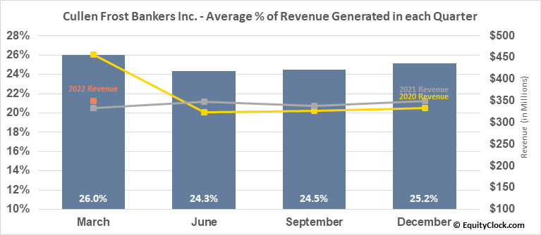 Cullen Frost Bankers Inc. (NYSE:CFR) Revenue Seasonality