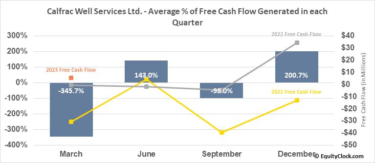 Calfrac Well Services Ltd. (TSE:CFW.TO) Free Cash Flow Seasonality