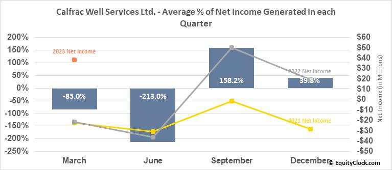 Calfrac Well Services Ltd. (TSE:CFW.TO) Net Income Seasonality