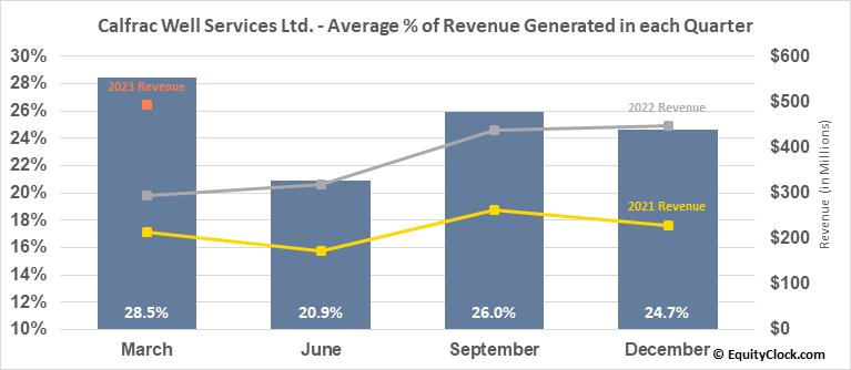 Calfrac Well Services Ltd. (TSE:CFW.TO) Revenue Seasonality