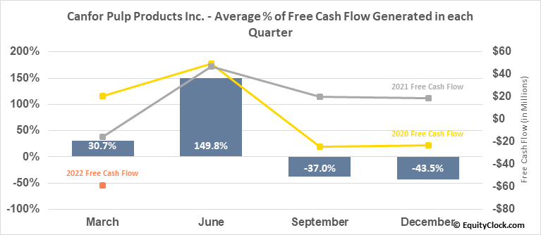 Canfor Pulp Products Inc. (TSE:CFX.TO) Free Cash Flow Seasonality