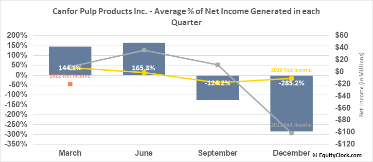 Canfor Pulp Products Inc. (TSE:CFX.TO) Net Income Seasonality