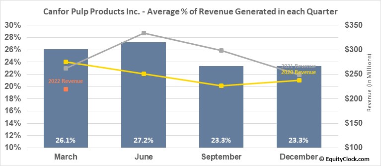 Canfor Pulp Products Inc. (TSE:CFX.TO) Revenue Seasonality