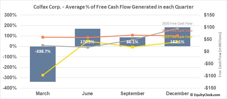 Colfax Corp. (NYSE:CFX) Free Cash Flow Seasonality